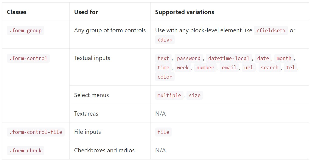 full list of the  specified form  commands